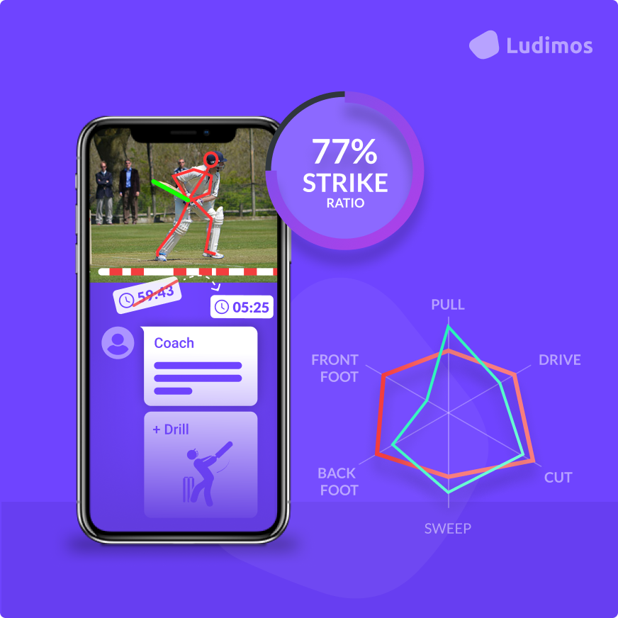 Ludimos cricket app image says 77% strike ratio and shows how the app analyzes cricketers